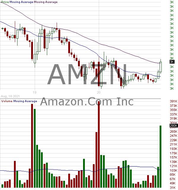 amazon to buy amc